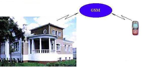 GSM-модуль охранно-пожарной сигнализации