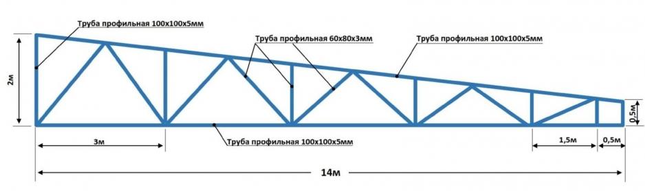 Схема ферм из профильной трубы