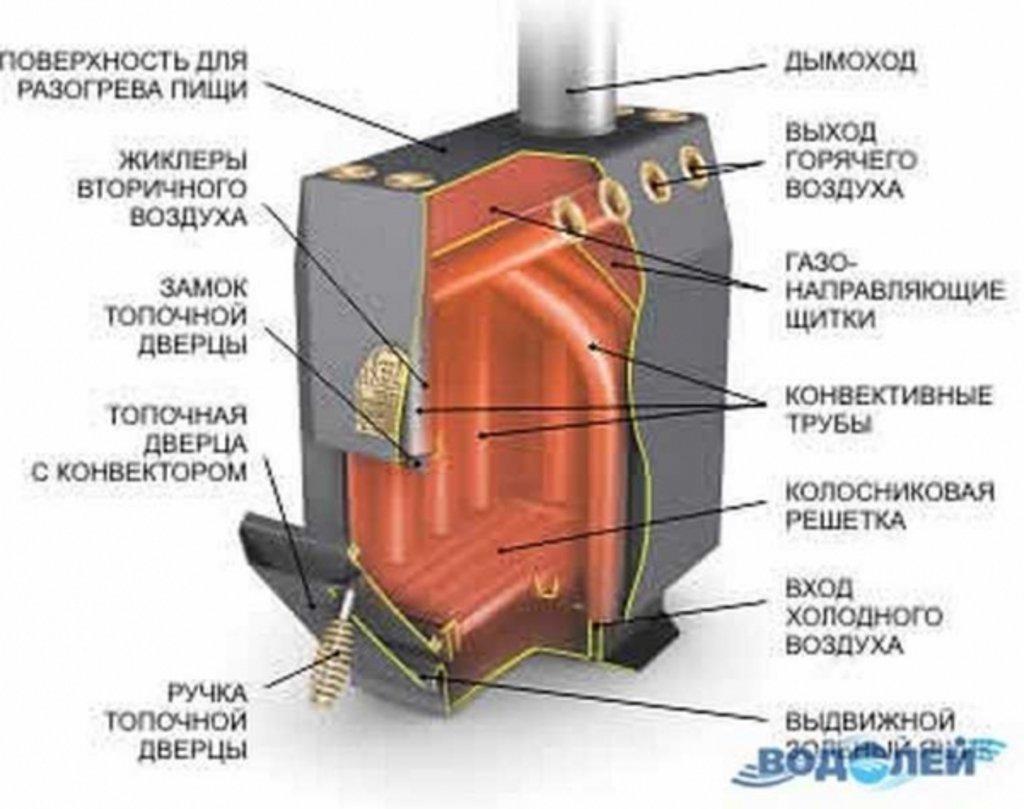 Печь Бутакова Инструкция По Применению
