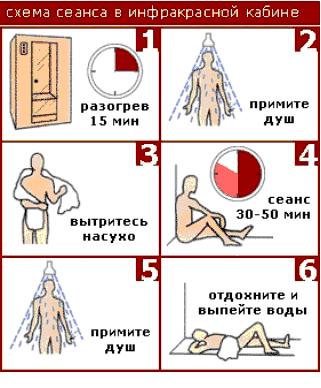 Схема сеанса в инфракрасной кабине
