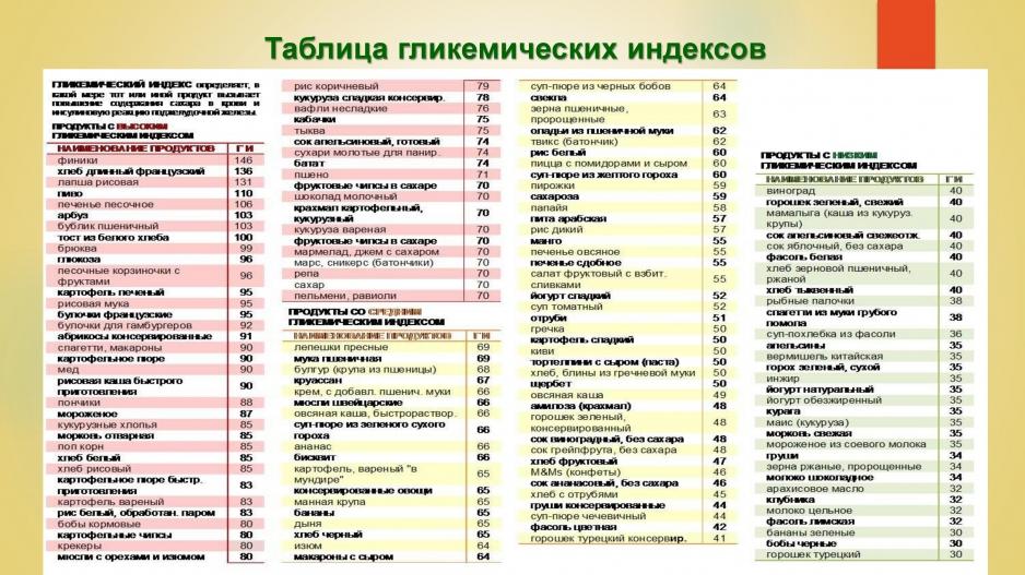 На что влияет гликемический индекс