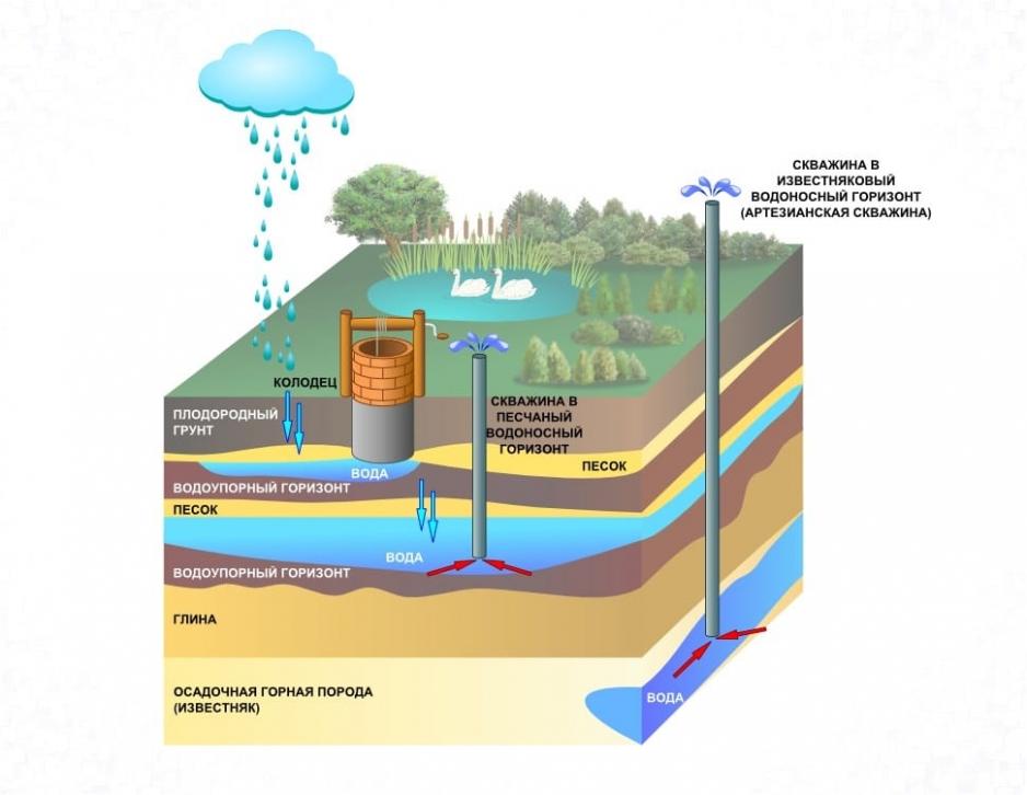 Виды водоносных слоев