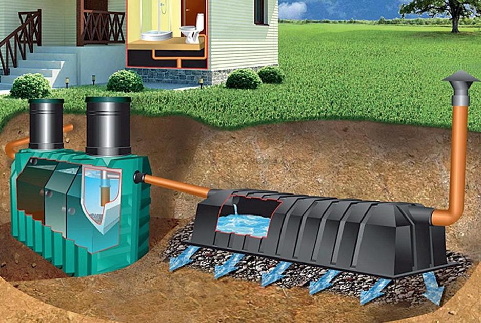 канализация дома