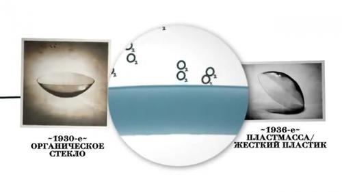 контактные линзы цены в туле
