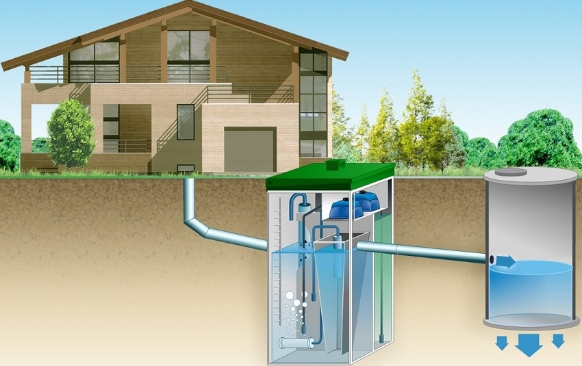 система канализации загородного дома